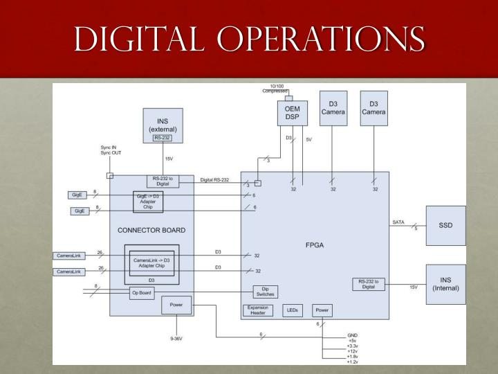 Digital operations