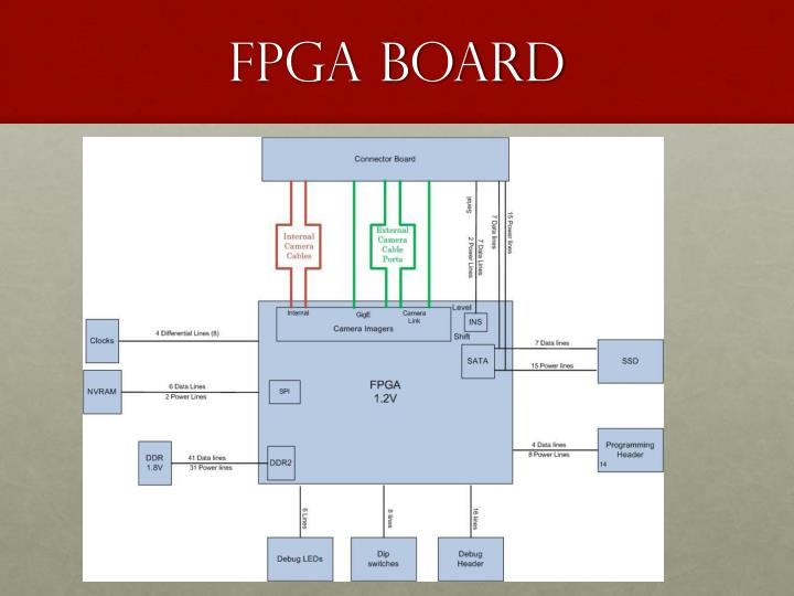 FPGA Board