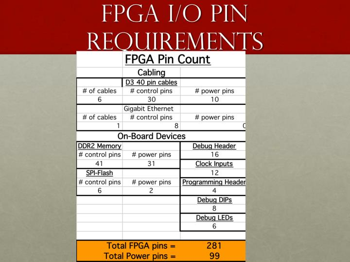 Fpga i o pin requirements