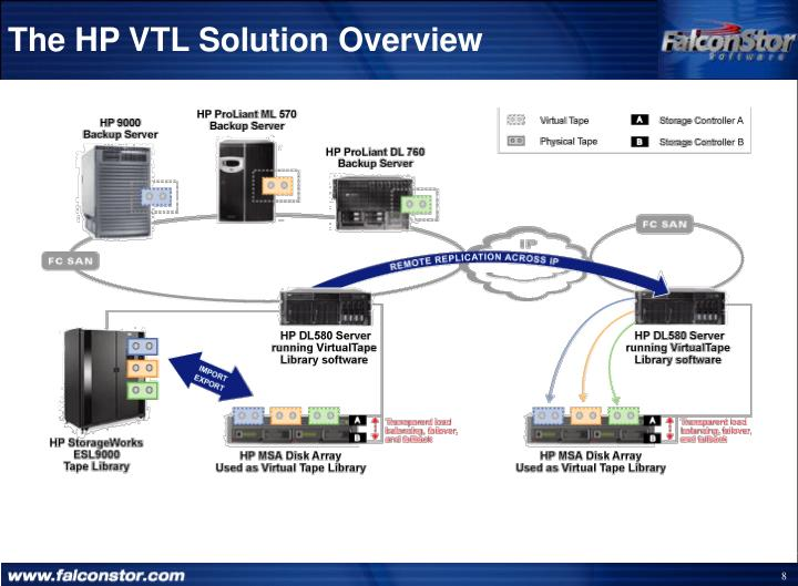 The HP VTL Solution Overview