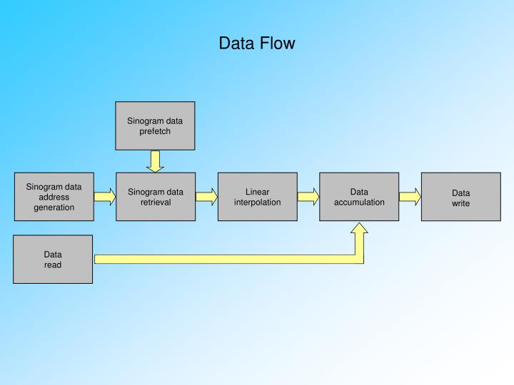 Sinogram data address generation