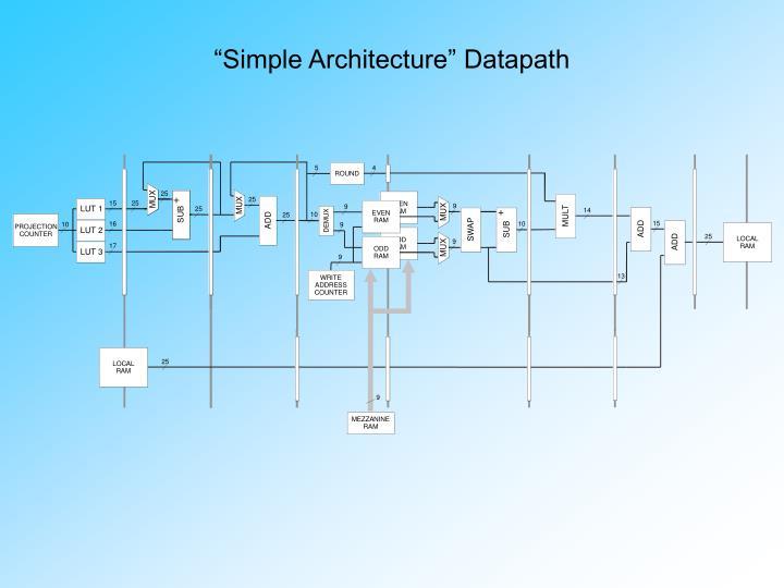"""Simple Architecture"" Datapath"