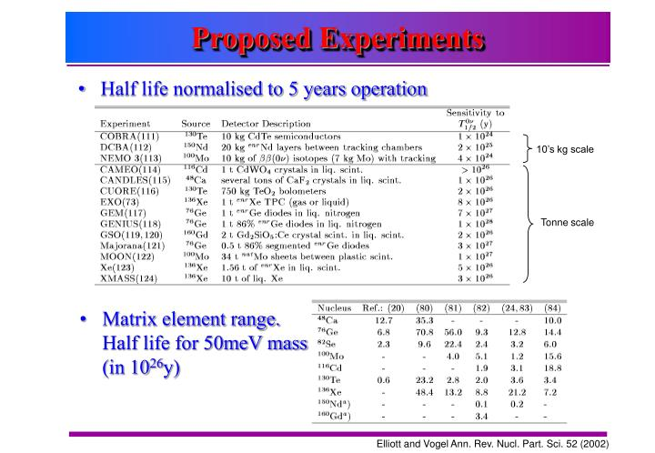 Proposed Experiments