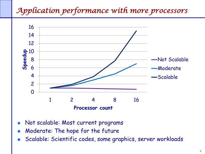 Application performance with more processors