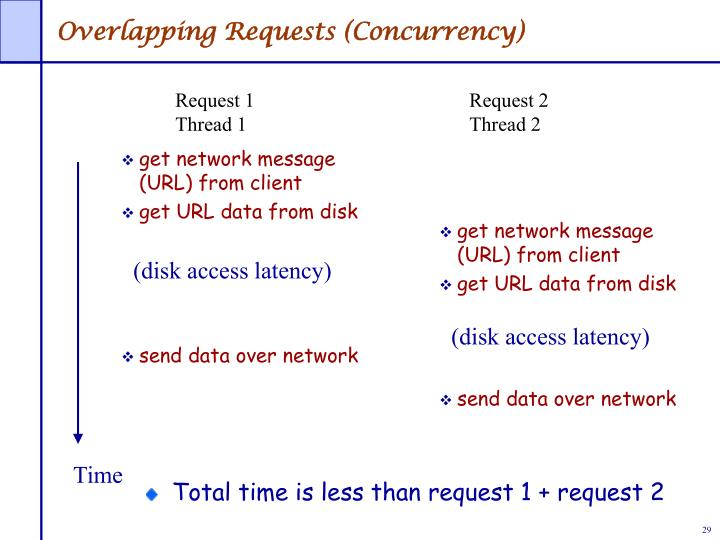 Overlapping Requests (Concurrency)