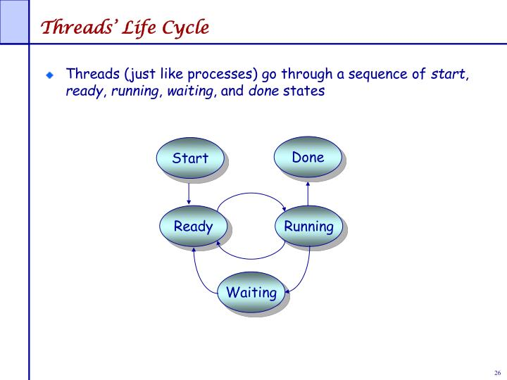 Threads' Life Cycle