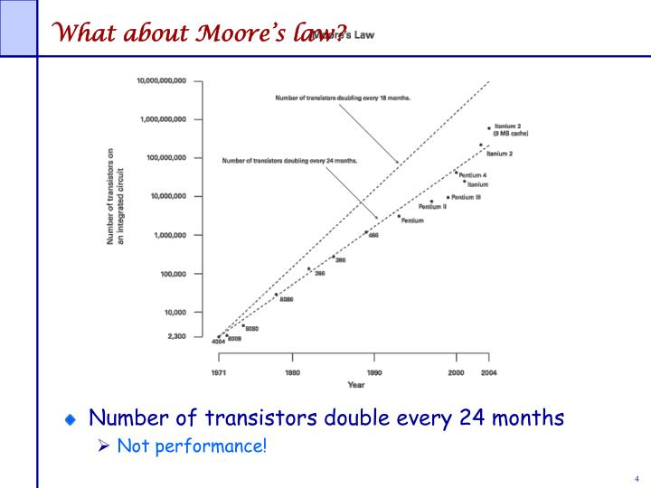 What about Moore's law?