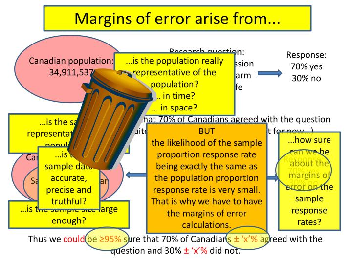 Margins of error arise from...