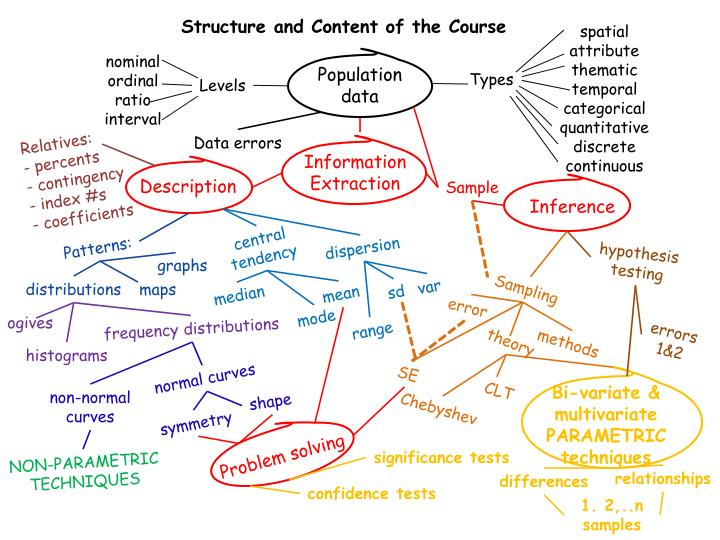 Structure and Content of the Course
