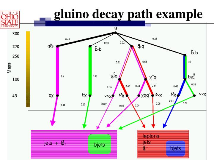 gluino decay path example
