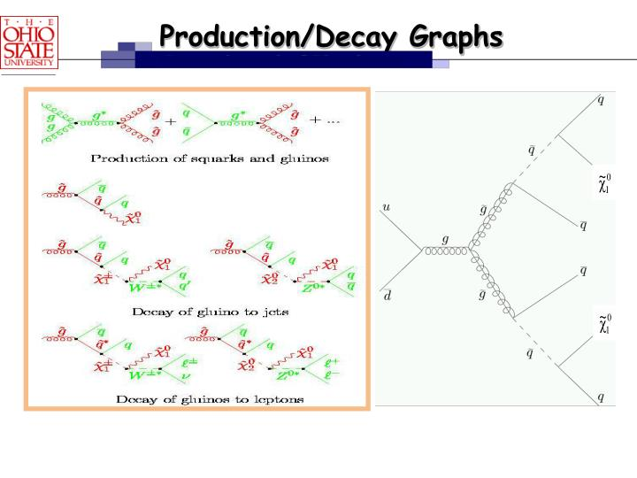 Production/Decay Graphs