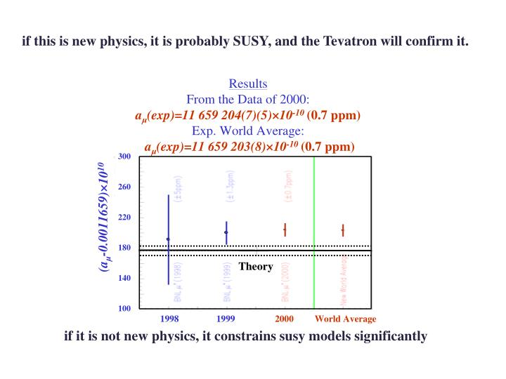 if this is new physics, it is probably SUSY, and the Tevatron will confirm it.