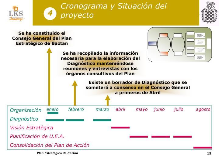 Cronograma y Situación del proyecto