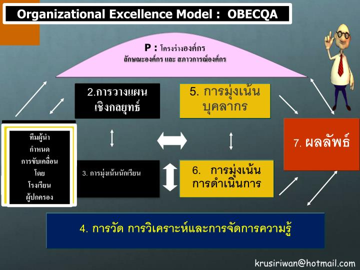 Organizational Excellence Model :