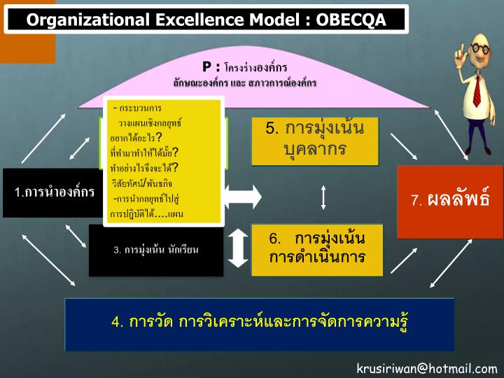 Organizational Excellence Model : OBECQA