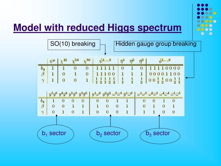 Model with reduced Higgs spectrum