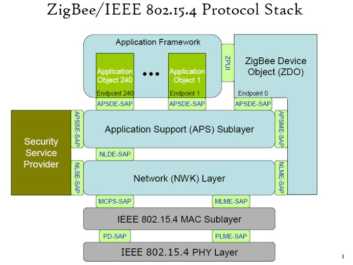 Reading the design and implementation of the zigbee protocol driver in linux