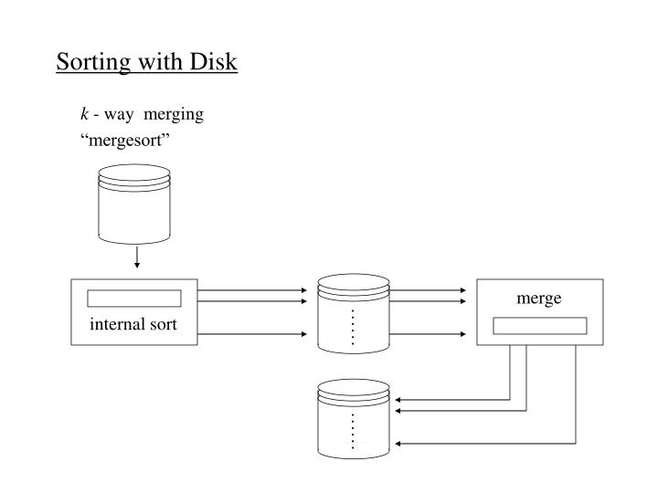 Sorting with Disk