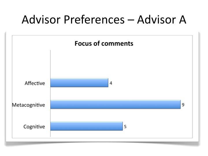 Advisor Preferences – Advisor A