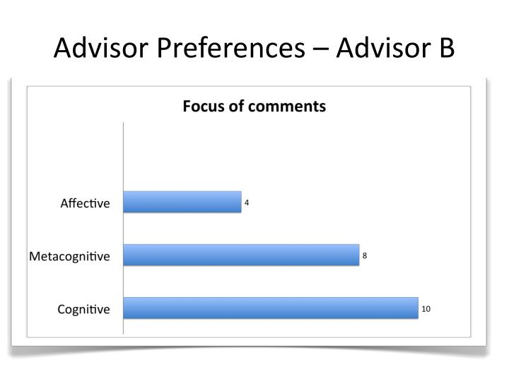 Advisor Preferences – Advisor B