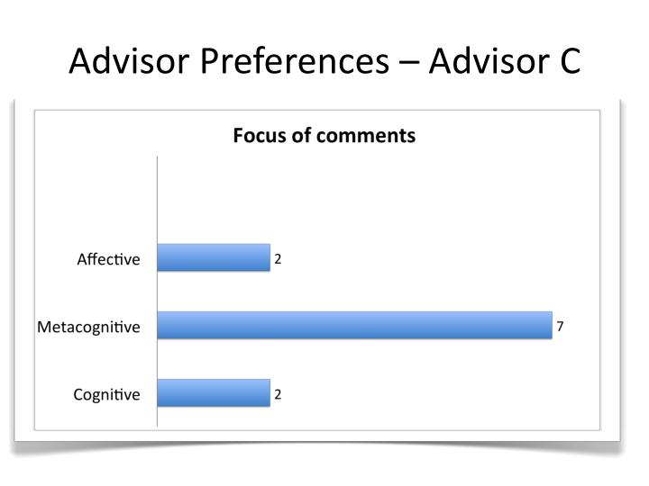 Advisor Preferences – Advisor C