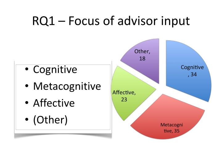 RQ1 – Focus of advisor input
