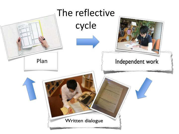 The reflective cycle