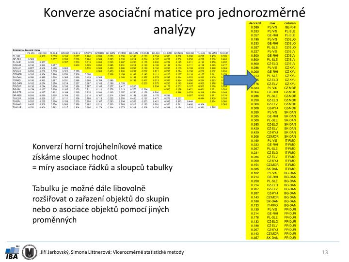 Konverze asociační matice pro jednorozměrné analýzy