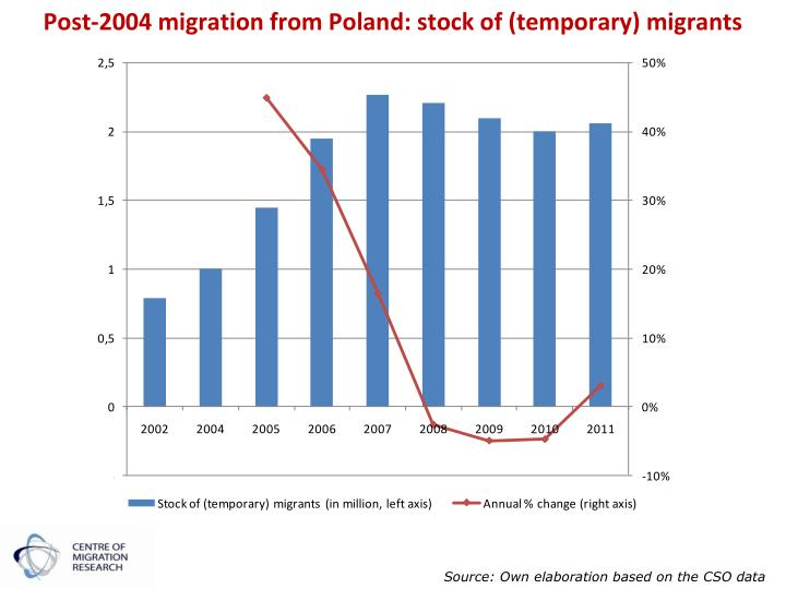 Post-2004 migration from Poland: stock of (temporary) migrants