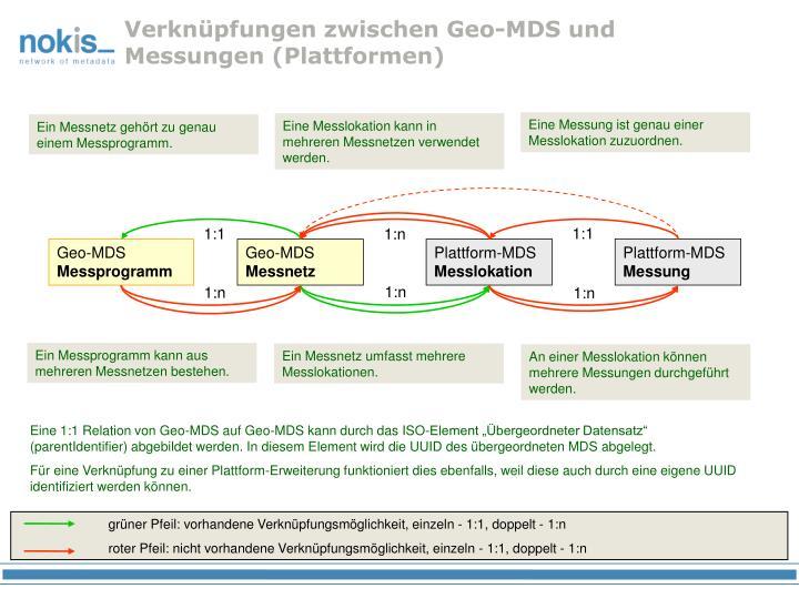 Verknüpfungen zwischen Geo-MDS und Messungen (Plattformen)