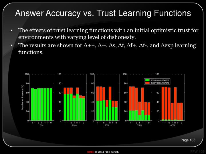 Answer Accuracy vs. Trust Learning Functions