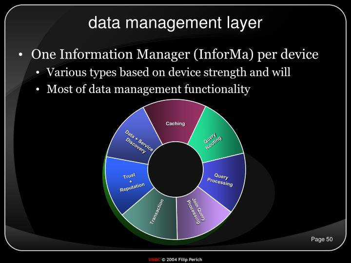 data management layer