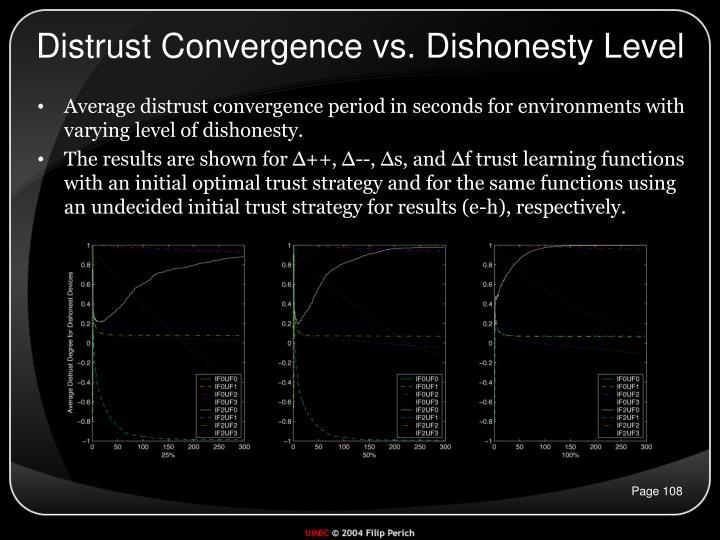 Distrust Convergence vs. Dishonesty Level