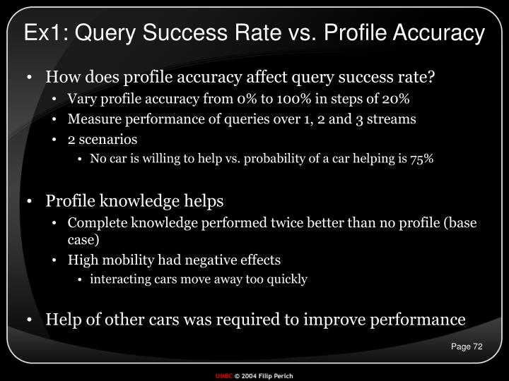 Ex1: Query Success Rate vs. Profile Accuracy
