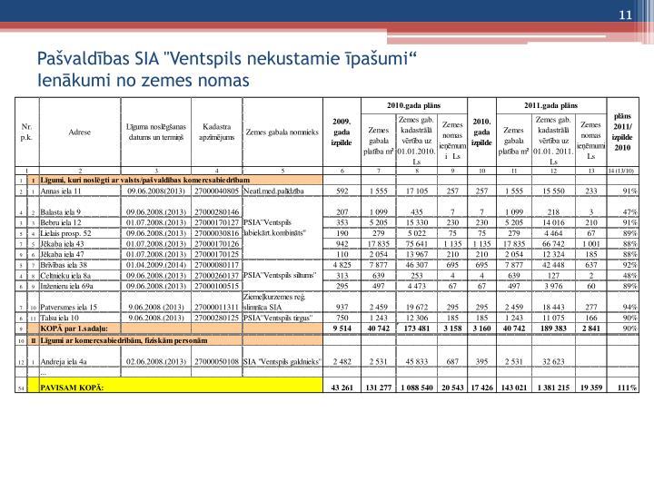 """Pašvaldības SIA """"Ventspils nekustamie īpašumi"""""""