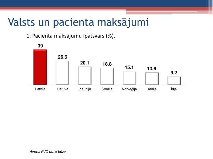 Valsts un pacienta maksājumi