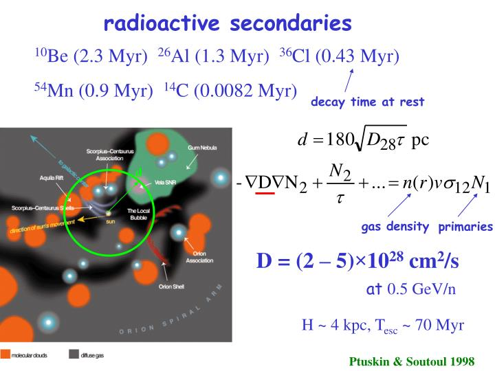 radioactive secondaries