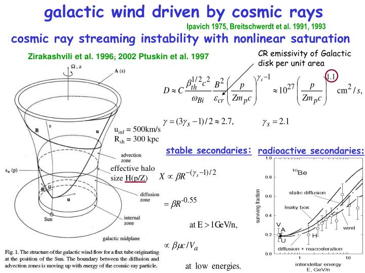 galactic wind driven by cosmic rays