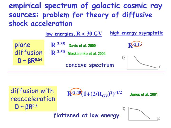 empirical spectrum of galactic cosmic ray sources: