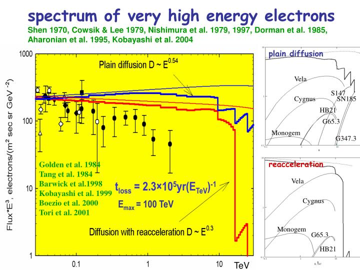 spectrum of very high energy electrons