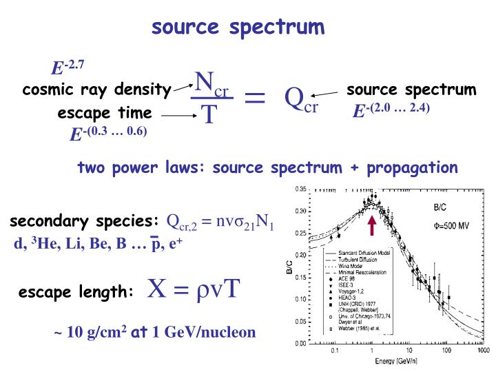 Source spectrum
