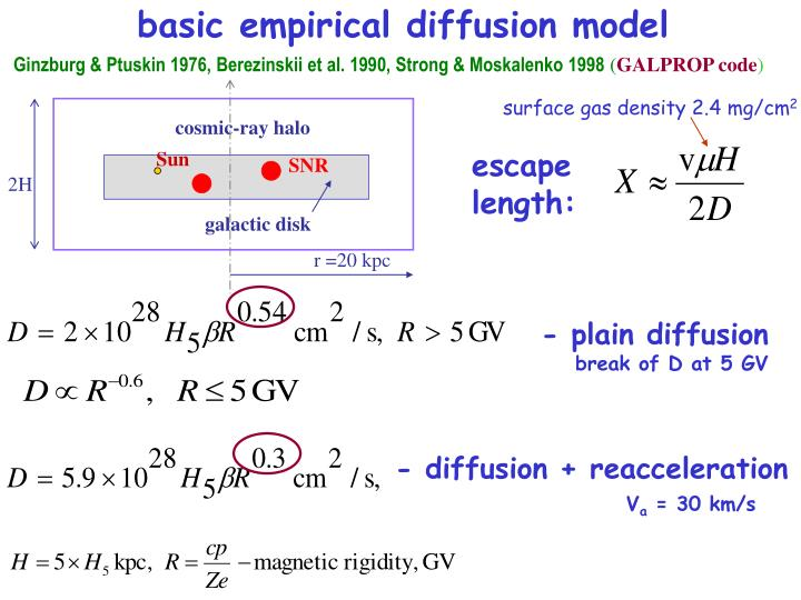 basic empirical diffusion model