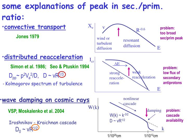 some explanations of peak in sec./prim. ratio: