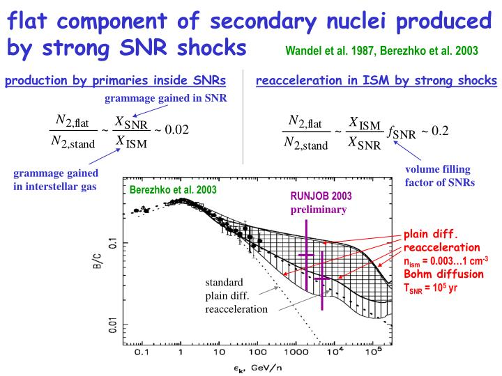flat component of secondary nuclei produced by strong SNR shocks