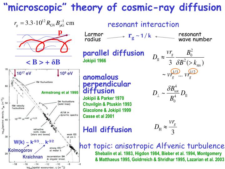 """microscopic"" theory of cosmic-ray diffusion"