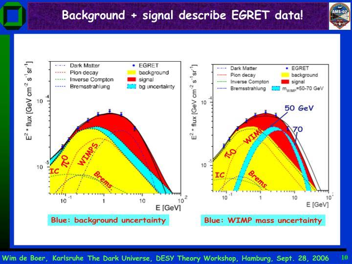 Background + signal describe EGRET data!