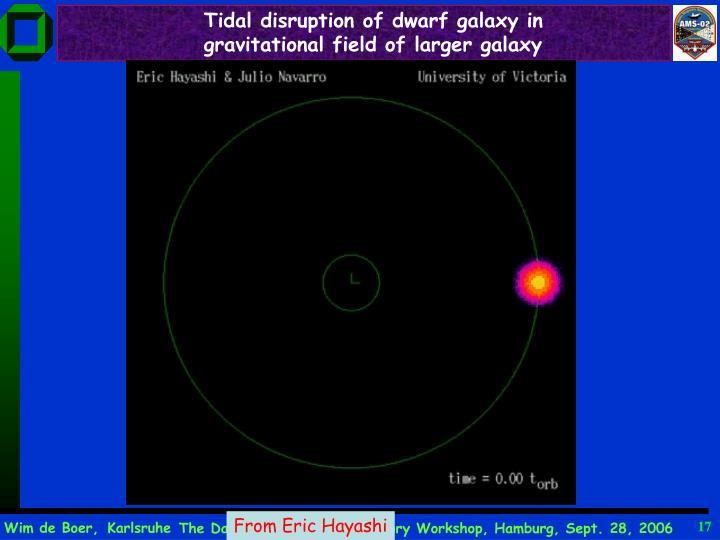 Tidal disruption of dwarf galaxy in