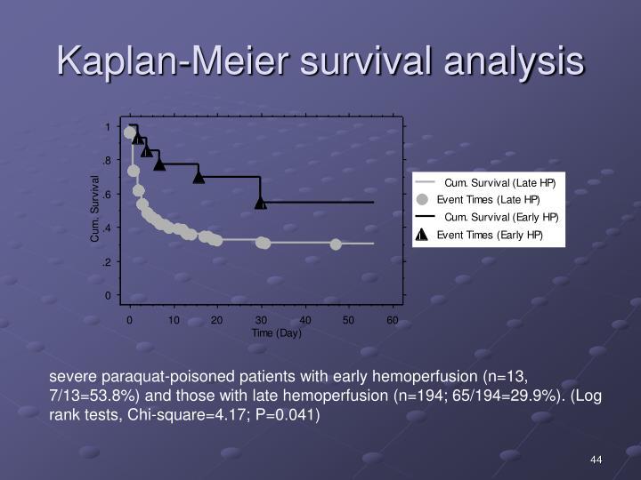 Kaplan-Meier survival analysis