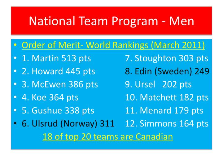 National Team Program - Men