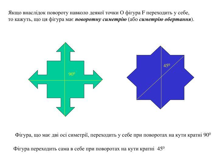 Якщо внаслідок повороту навколо деякої точки О фігура